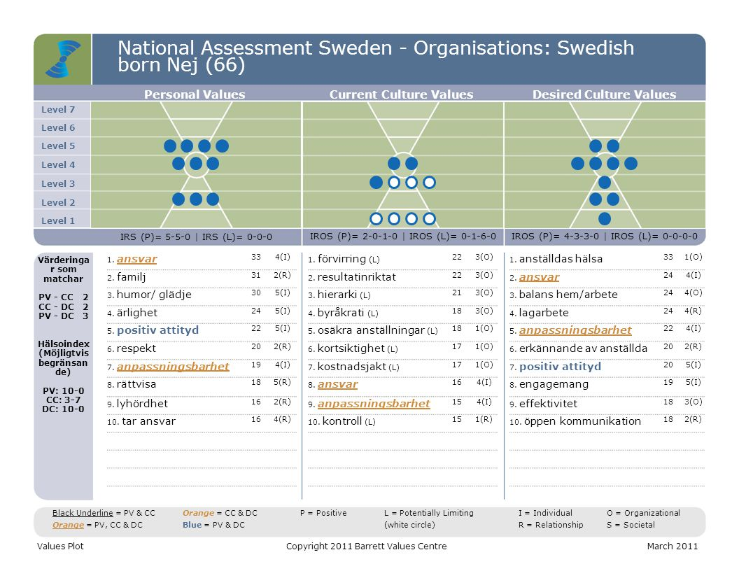 National Assessment Sweden - Organisations: Swedish born Nej (66) Level 7 Level 6 Level 5 Level 4 Level 3 Level 2 Level 1 Personal ValuesCurrent Culture ValuesDesired Culture Values IRS (P)= 5-5-0 | IRS (L)= 0-0-0 IROS (P)= 2-0-1-0 | IROS (L)= 0-1-6-0IROS (P)= 4-3-3-0 | IROS (L)= 0-0-0-0 Värderinga r som matchar PV - CC2 CC - DC2 PV - DC3 Hälsoindex (Möjligtvis begränsan de) PV: 10-0 CC: 3-7 DC: 10-0 1.