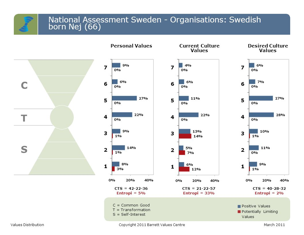 National Assessment Sweden - Organisations: Swedish born Nej (66) C T S Values DistributionCopyright 2011 Barrett Values CentreMarch 2011 C = Common Good T = Transformation S = Self-Interest Positive Values Potentially Limiting Values CTS = 42-22-36 Entropi = 5% CTS = 21-22-57 Entropi = 33% CTS = 40-28-32 Entropi = 2% Personal ValuesCurrent Culture Values Desired Culture Values