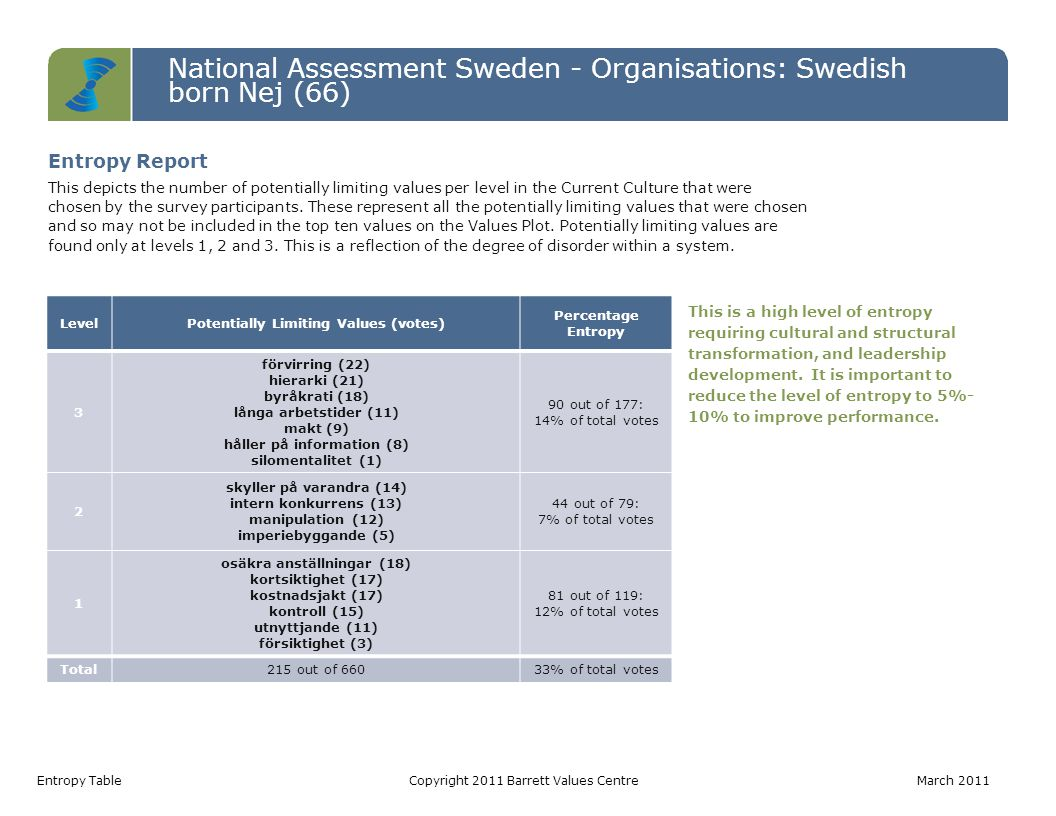 National Assessment Sweden - Organisations: Swedish born Nej (66) Entropy TableCopyright 2011 Barrett Values Centre March 2011 LevelPotentially Limiting Values (votes) Percentage Entropy 3 förvirring (22) hierarki (21) byråkrati (18) långa arbetstider (11) makt (9) håller på information (8) silomentalitet (1) 90 out of 177: 14% of total votes 2 skyller på varandra (14) intern konkurrens (13) manipulation (12) imperiebyggande (5) 44 out of 79: 7% of total votes 1 osäkra anställningar (18) kortsiktighet (17) kostnadsjakt (17) kontroll (15) utnyttjande (11) försiktighet (3) 81 out of 119: 12% of total votes Total215 out of 66033% of total votes This is a high level of entropy requiring cultural and structural transformation, and leadership development.