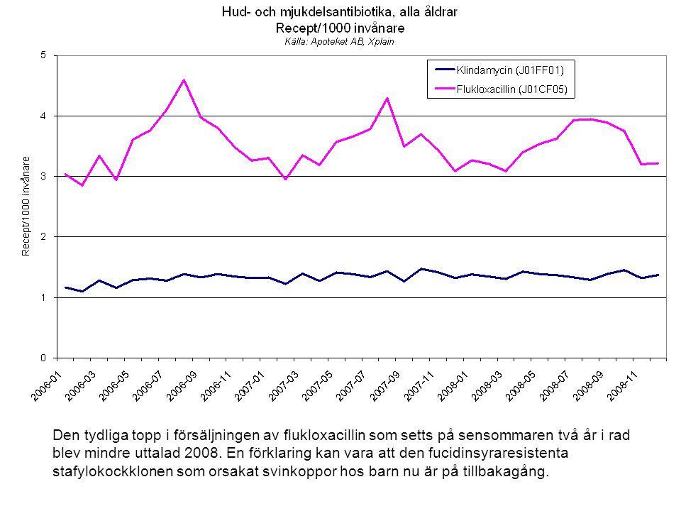 Den tydliga topp i försäljningen av flukloxacillin som setts på sensommaren två år i rad blev mindre uttalad 2008.