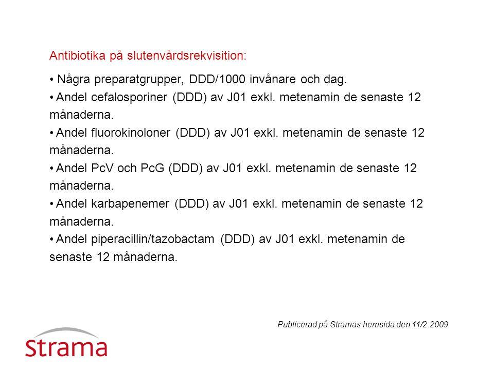 Antibiotika på slutenvårdsrekvisition: Några preparatgrupper, DDD/1000 invånare och dag.