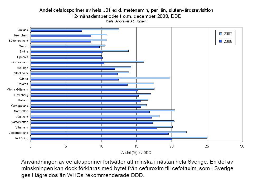 Användningen av cefalosporiner fortsätter att minska i nästan hela Sverige.