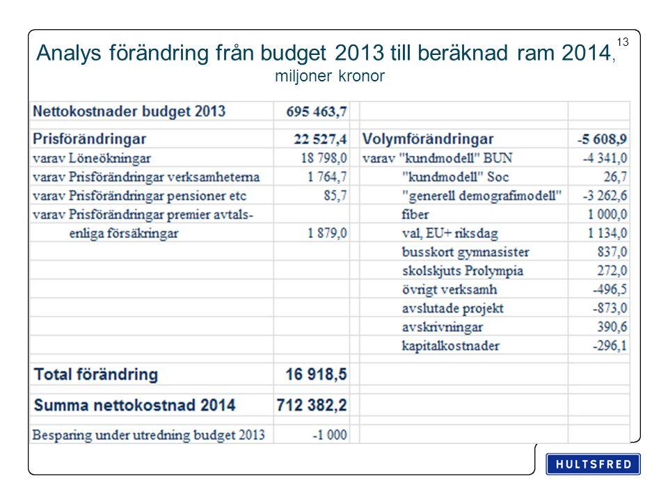 13 Analys förändring från budget 2013 till beräknad ram 2014, miljoner kronor