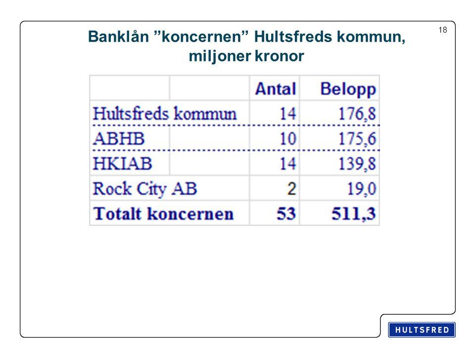 Banklån koncernen Hultsfreds kommun, miljoner kronor 18