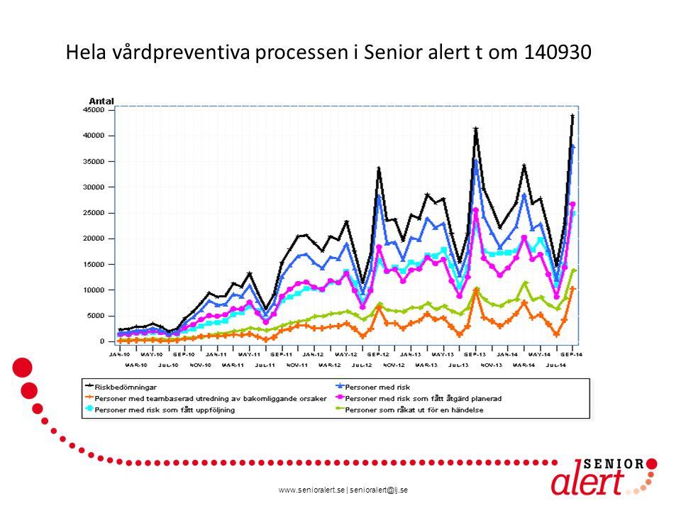 www.senioralert.se | senioralert@lj.se Hela vårdpreventiva processen i Senior alert t om 140930