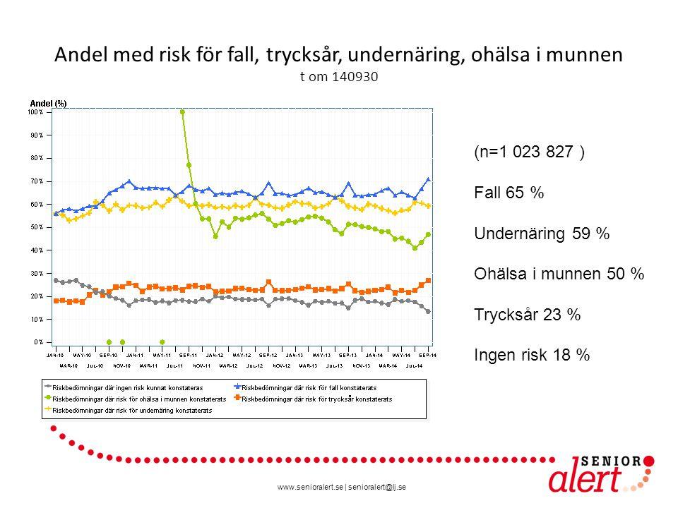www.senioralert.se | senioralert@lj.se Andel med risk för fall, trycksår, undernäring, ohälsa i munnen t om 140930 (n=1 023 827 ) Fall 65 % Undernäring 59 % Ohälsa i munnen 50 % Trycksår 23 % Ingen risk 18 %