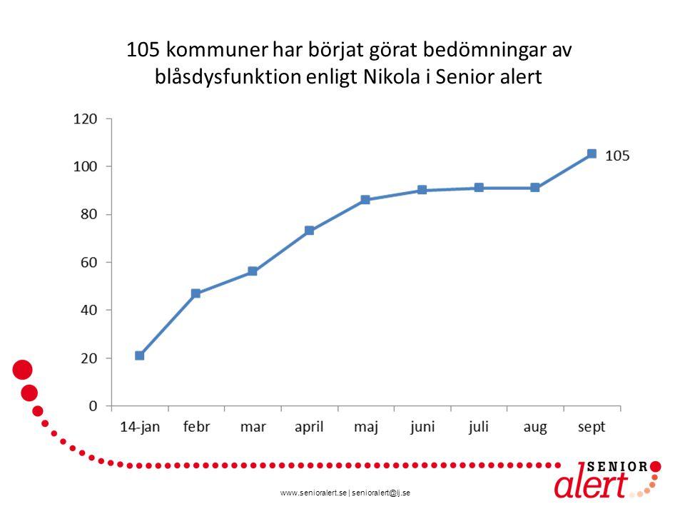www.senioralert.se | senioralert@lj.se 105 kommuner har börjat görat bedömningar av blåsdysfunktion enligt Nikola i Senior alert