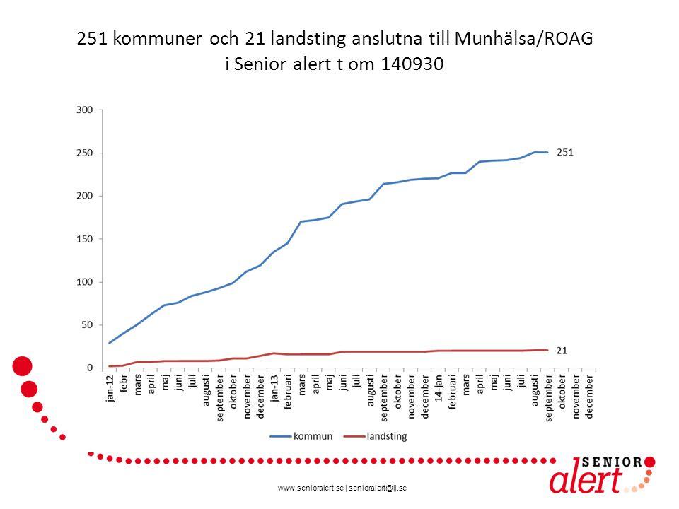 www.senioralert.se | senioralert@lj.se 251 kommuner och 21 landsting anslutna till Munhälsa/ROAG i Senior alert t om 140930