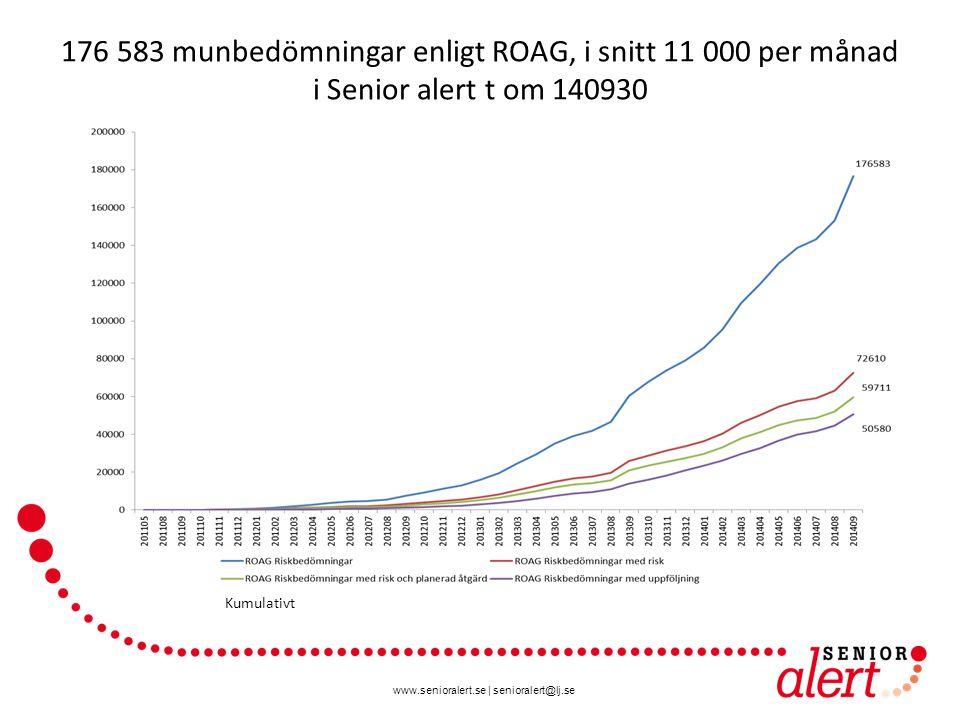 www.senioralert.se | senioralert@lj.se 176 583 munbedömningar enligt ROAG, i snitt 11 000 per månad i Senior alert t om 140930 Kumulativt