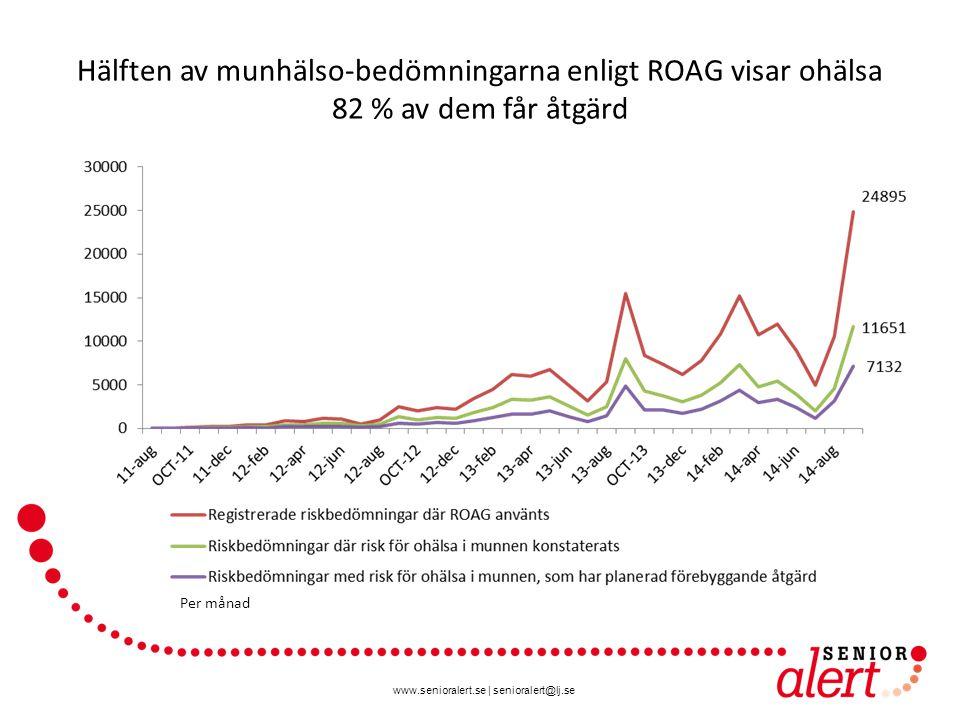www.senioralert.se | senioralert@lj.se Hälften av munhälso-bedömningarna enligt ROAG visar ohälsa 82 % av dem får åtgärd Per månad