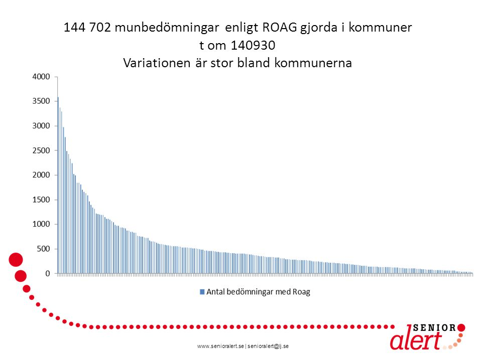 www.senioralert.se | senioralert@lj.se 144 702 munbedömningar enligt ROAG gjorda i kommuner t om 140930 Variationen är stor bland kommunerna