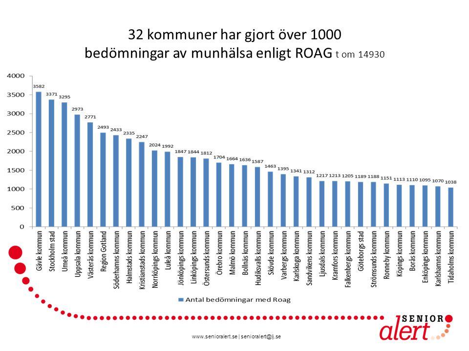 www.senioralert.se | senioralert@lj.se 32 kommuner har gjort över 1000 bedömningar av munhälsa enligt ROAG t om 14930