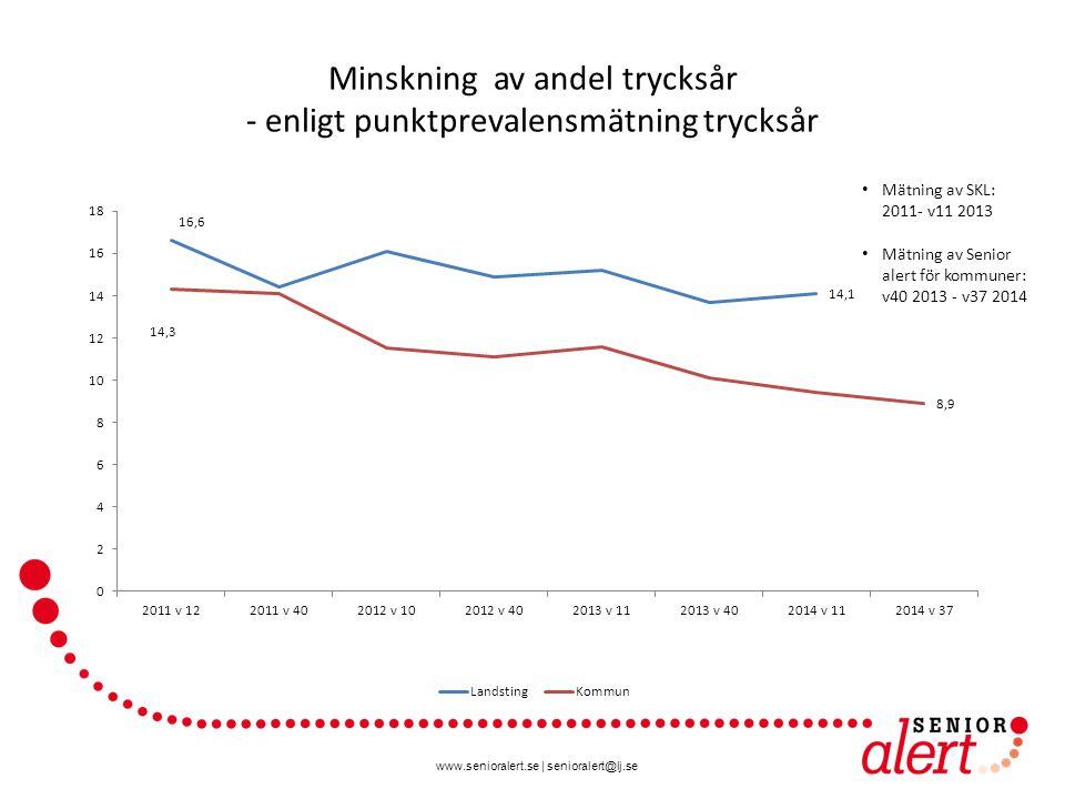 www.senioralert.se | senioralert@lj.se Minskning av andel trycksår - enligt punktprevalensmätning trycksår Mätning av SKL: 2011- v11 2013 Mätning av Senior alert för kommuner: v40 2013 - v37 2014