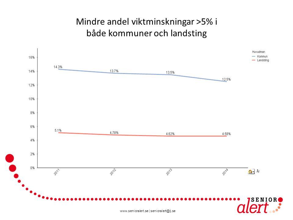 www.senioralert.se   senioralert@lj.se Kommuner som arbetar med munhälsobedömningar och åtgärder enligt ROAG har mindre andel viktminskningar >5% än de kommuner som inte alls arbetar med ROAG