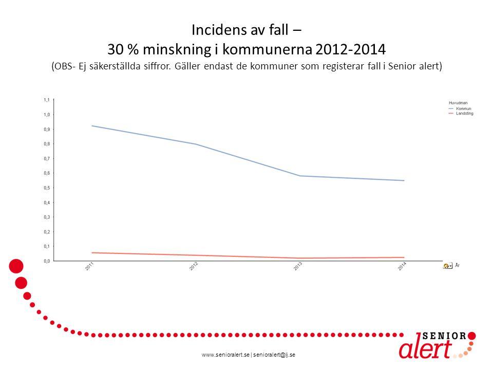 www.senioralert.se | senioralert@lj.se Incidens av fall – 30 % minskning i kommunerna 2012-2014 (OBS- Ej säkerställda siffror. Gäller endast de kommun