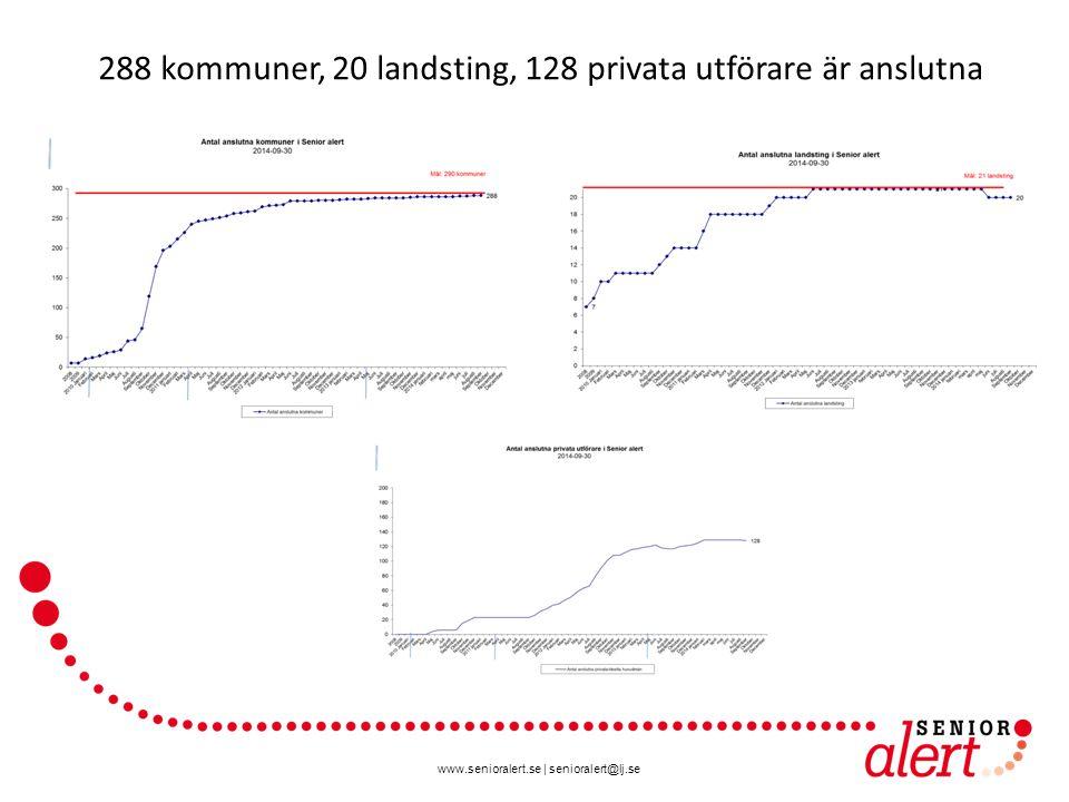 www.senioralert.se | senioralert@lj.se 288 kommuner, 20 landsting, 128 privata utförare är anslutna
