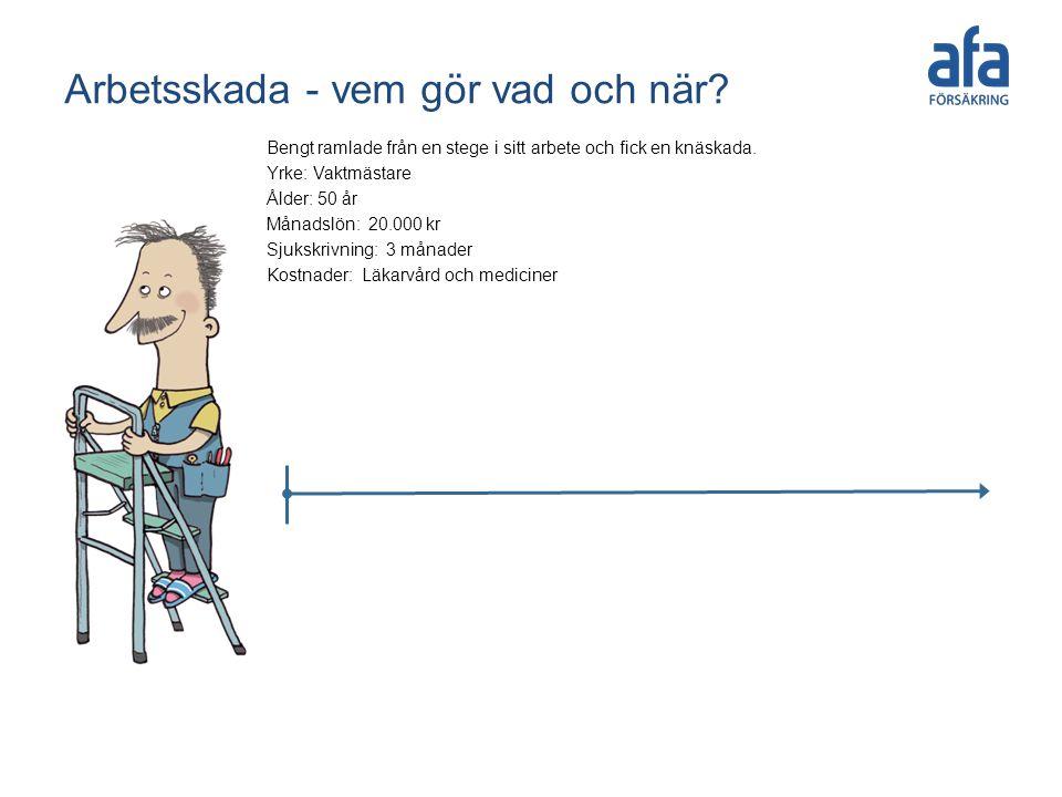 Arbetsskada - vem gör vad och när.Bengt ramlade från en stege i sitt arbete och fick en knäskada.