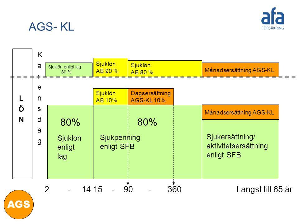 LÖNLÖN KarensdagKarensdag Sjukersättning/ aktivitetsersättning enligt SFB 2 - 14 15 - 90 - 360 Längst till 65 år Sjuklön enligt lag Månadsersättning AGS-KL 80% Dagsersättning AGS-KL 10% Sjuklön AB 10% Sjukpenning enligt SFB 80% AGS- KL Månadsersättning AGS-KL.