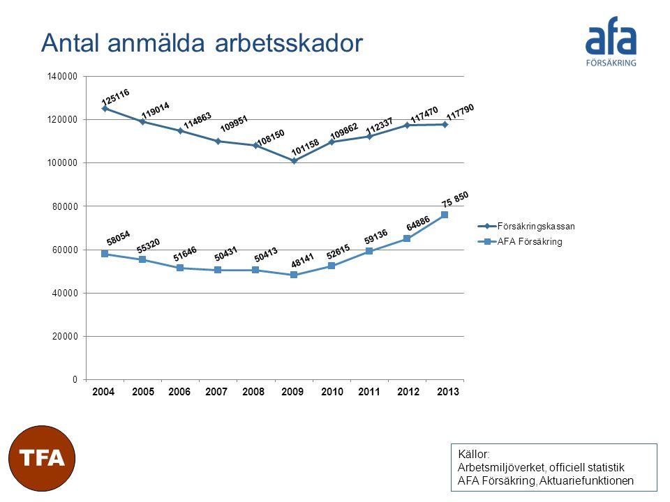 TFA Antal anmälda arbetsskador Källor: Arbetsmiljöverket, officiell statistik AFA Försäkring, Aktuariefunktionen