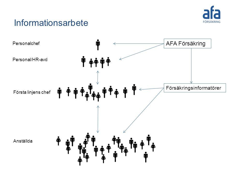 Informationsarbete Personalchef Personal/HR-avd Första linjens chef AFA Försäkring Anställda Försäkringsinformatörer