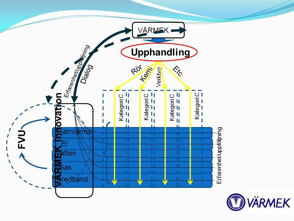 Fjärrvärme El Vatten Gas Bredband Rör Kemi Verktyg Etc Upphandling Kategori C VÄRMEK Erfarenhet/uppföljning Dialog FVU VÄRMEK innovation