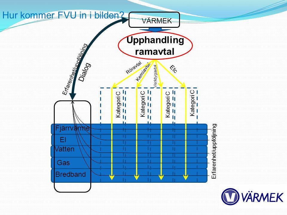 Fjärrvärme El Vatten Gas Bredband Röravtal Kemiavtal Verktygavtal Etc Upphandling ramavtal Kategori C VÄRMEK Erfarenhet/uppföljning Dialog Hur kommer