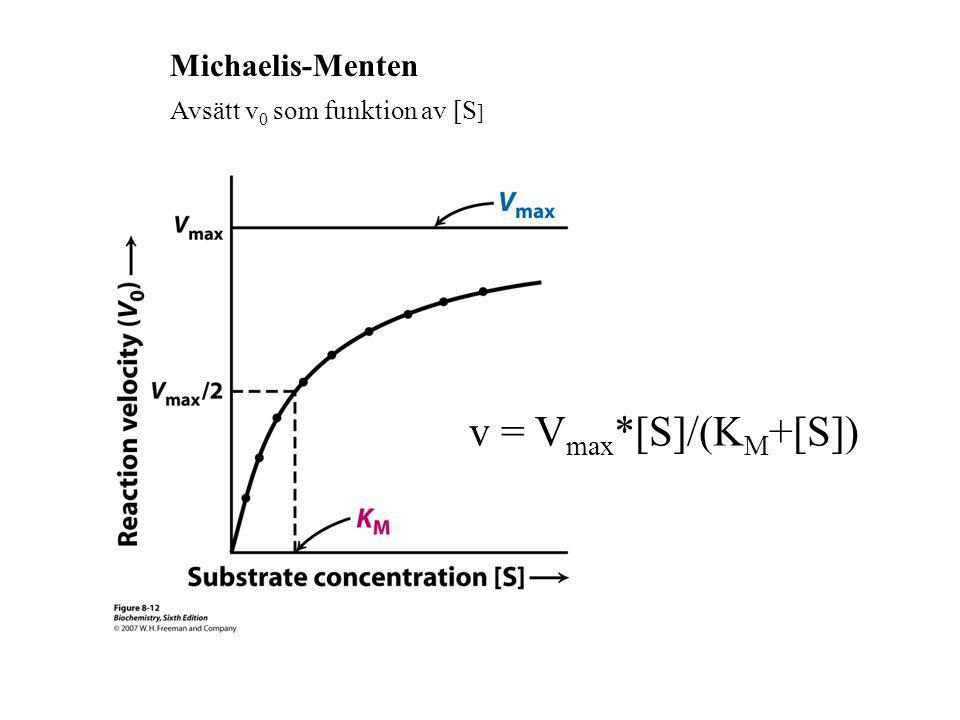 Avsätt v 0 som funktion av [S ] Michaelis-Menten v = V max *[S]/(K M +[S])