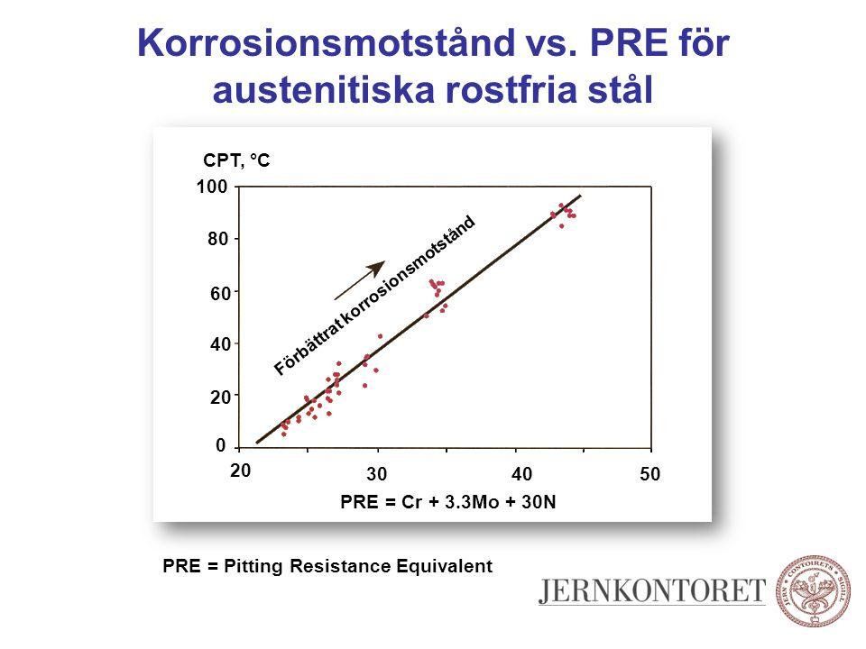 Korrosionsmotstånd vs. PRE för austenitiska rostfria stål PRE = Cr + 3.3Mo + 30N PRE = Pitting Resistance Equivalent 20 504030 Förbättrat korrosionsmo