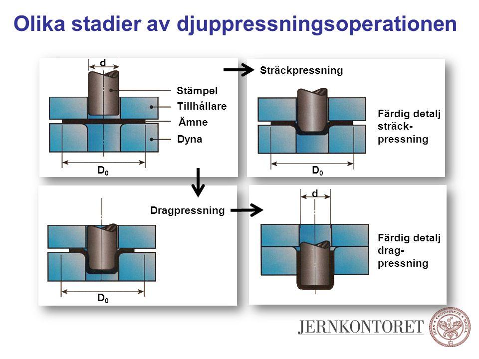Olika stadier av djuppressningsoperationen Sträckpressning Färdig detalj sträck- pressning Färdig detalj drag- pressning D0D0 d Dragpressning D0D0 D0D