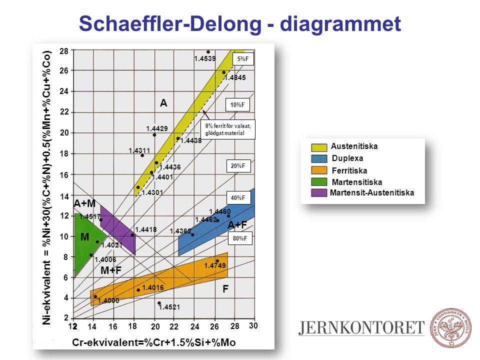 Schaeffler-Delong - diagrammet Austenitiska Duplexa Ferritiska Martensitiska Martensit-Austenitiska Cr-ekvivalent=%Cr+1.5%Si+%Mo 14 12 16 2022 18 24 2