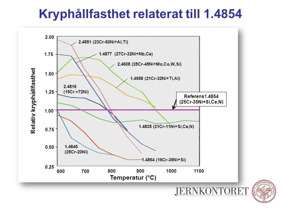 Kryphållfasthet relaterat till 1.4854 2.4851 (23Cr-60Ni+Al,Ti) Referens1.4854 (25Cr-35Ni+Si,Ce,N) 1.4877 (27Cr-32Ni+Nb,Ce) 1.4958 (21Cr-32Ni+Ti,Al) 1.