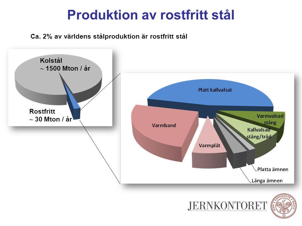 Produktion av rostfritt stål Kolstål  1500 Mton / år Rostfritt  30 Mton / år Ca. 2% av världens stålproduktion är rostfritt stål