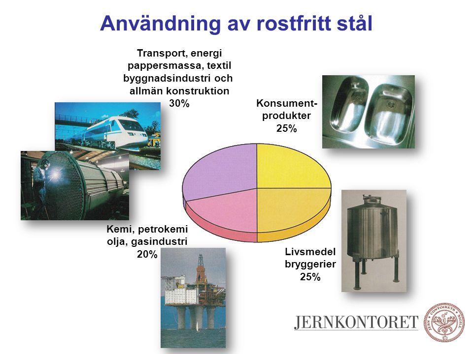 Användning av rostfritt stål Konsument- produkter 25% Livsmedel bryggerier 25% Kemi, petrokemi olja, gasindustri 20% Transport, energi pappersmassa, t