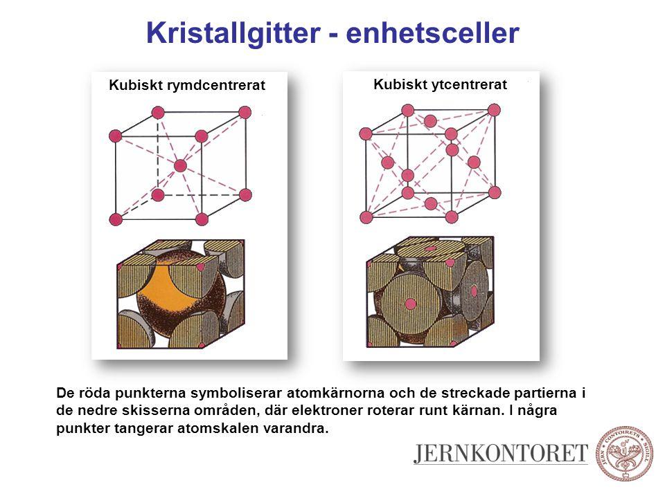 Kristallgitter - enhetsceller Kubiskt rymdcentrerat Kubiskt ytcentrerat De röda punkterna symboliserar atomkärnorna och de streckade partierna i de ne