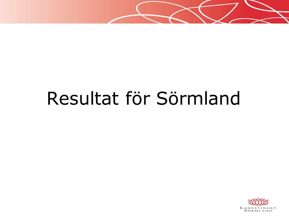 Resultat för Sörmland