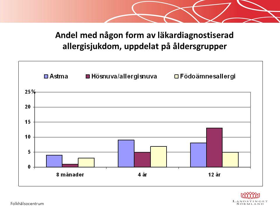 Andel med någon form av läkardiagnostiserad allergisjukdom, uppdelat på åldersgrupper Folkhälsocentrum %
