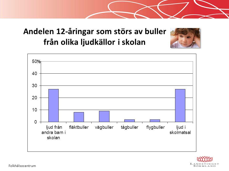 Andelen 12-åringar som störs av buller från olika ljudkällor i skolan Folkhälsocentrum %