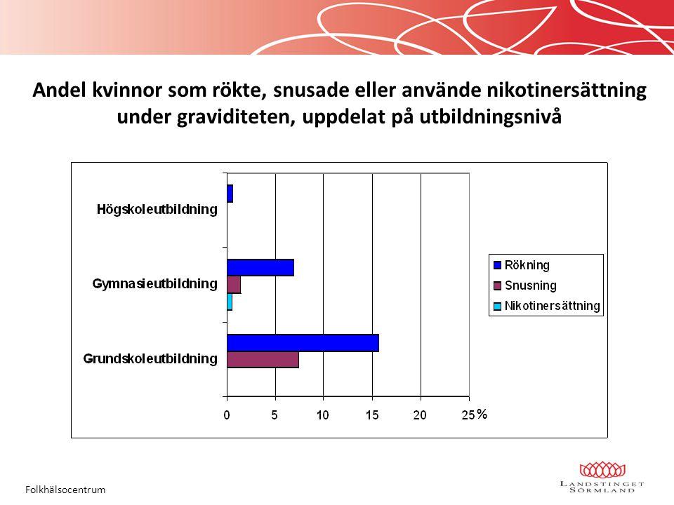 Andel kvinnor som rökte, snusade eller använde nikotinersättning under graviditeten, uppdelat på utbildningsnivå Folkhälsocentrum %