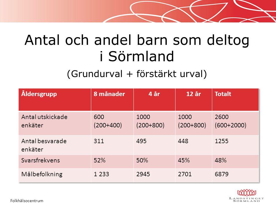 Antal och andel barn som deltog i Sörmland (Grundurval + förstärkt urval) Folkhälsocentrum