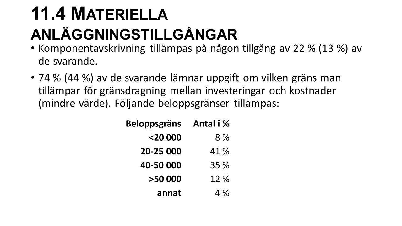 11.4 M ATERIELLA ANLÄGGNINGSTILLGÅNGAR Komponentavskrivning tillämpas på någon tillgång av 22 % (13 %) av de svarande. 74 % (44 %) av de svarande lämn