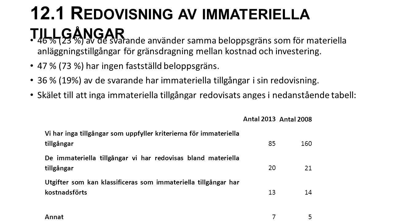 12.1 R EDOVISNING AV IMMATERIELLA TILLGÅNGAR 46 % (23 %) av de svarande använder samma beloppsgräns som för materiella anläggningstillgångar för gräns