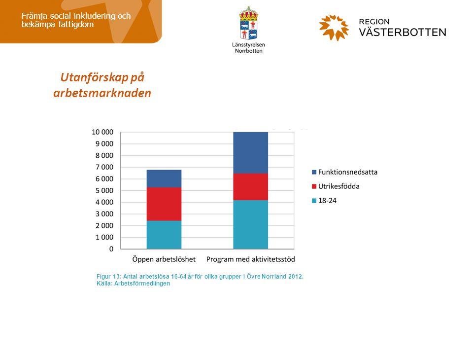 Utanförskap på arbetsmarknaden Främja social inkludering och bekämpa fattigdom Figur 13: Antal arbetslösa 16-64 år för olika grupper i Övre Norrland 2