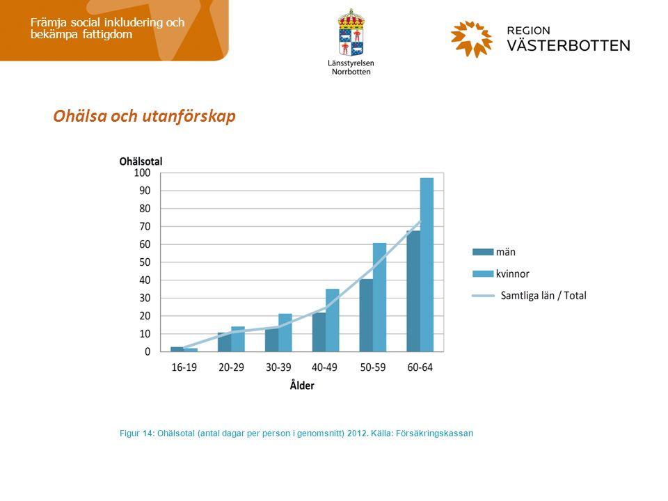 Ohälsa och utanförskap Främja social inkludering och bekämpa fattigdom Figur 14: Ohälsotal (antal dagar per person i genomsnitt) 2012. Källa: Försäkri