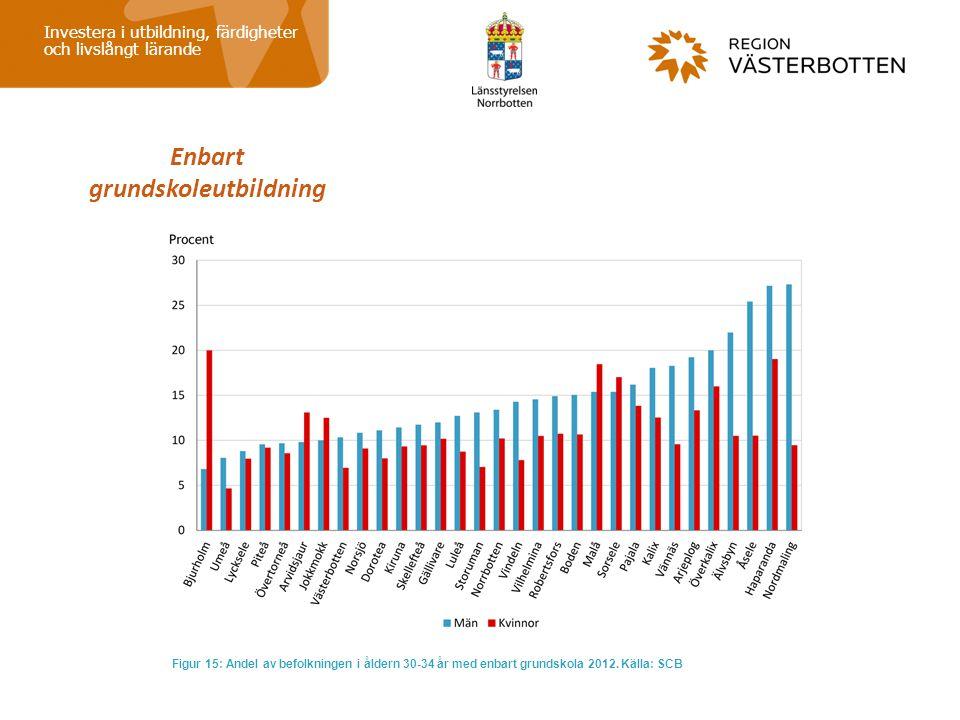 Enbart grundskoleutbildning Investera i utbildning, färdigheter och livslångt lärande Figur 15: Andel av befolkningen i åldern 30-34 år med enbart gru