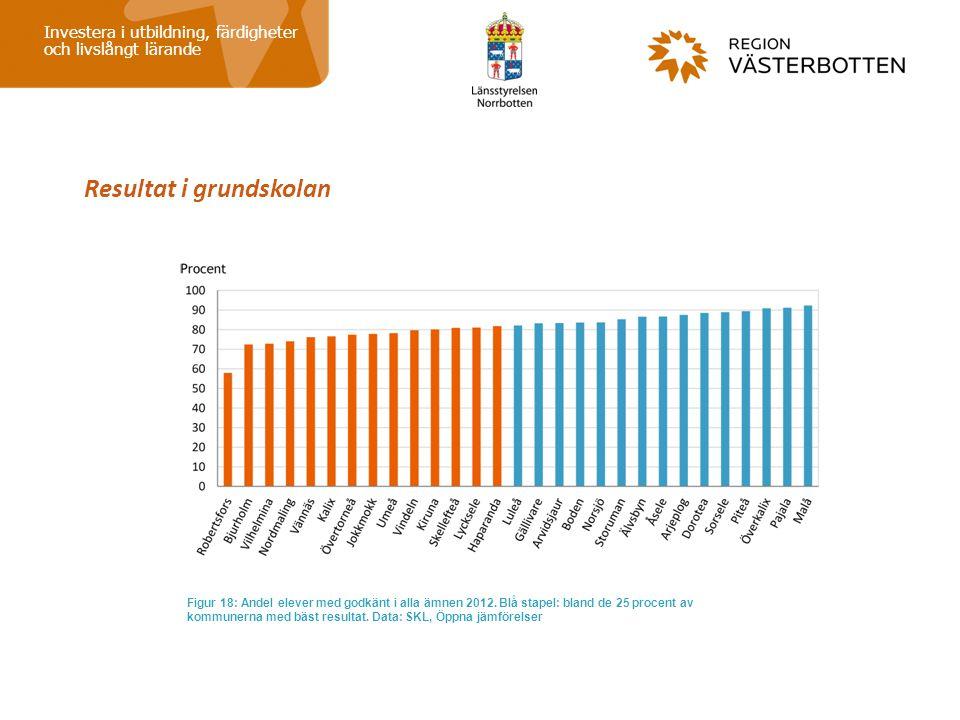 Resultat i grundskolan Investera i utbildning, färdigheter och livslångt lärande Figur 18: Andel elever med godkänt i alla ämnen 2012. Blå stapel: bla