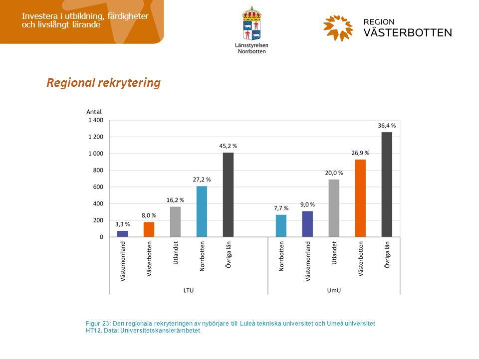Regional rekrytering Investera i utbildning, färdigheter och livslångt lärande Figur 23: Den regionala rekryteringen av nybörjare till Luleå tekniska