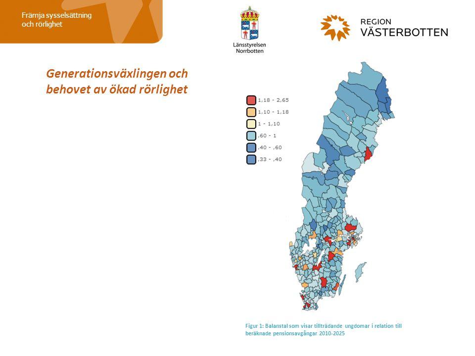 Främja sysselsättning och rörlighet Figur 1: Balanstal som visar tillträdande ungdomar i relation till beräknade pensionsavgångar 2010-2025 Generation