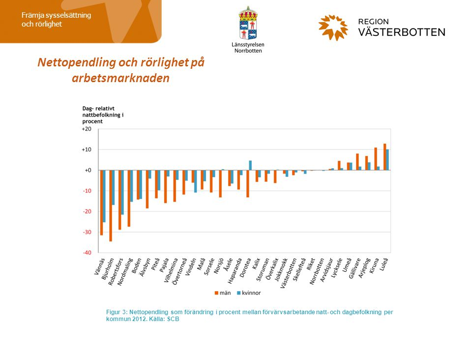 Nettopendling och rörlighet på arbetsmarknaden Främja sysselsättning och rörlighet Figur 3: Nettopendling som förändring i procent mellan förvärvsarbe