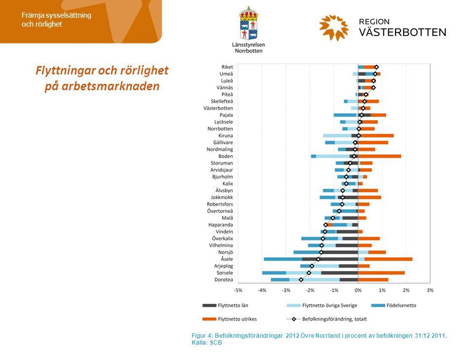 Flyttningar och rörlighet på arbetsmarknaden Främja sysselsättning och rörlighet Figur 4: Befolkningsförändringar 2012 Övre Norrland i procent av befo