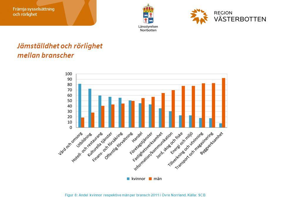Jämställdhet och rörlighet mellan branscher Främja sysselsättning och rörlighet Figur 8: Andel kvinnor respektive män per bransch 2011 i Övre Norrland